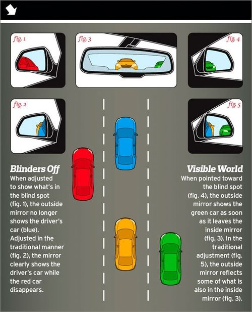 Adjusting Your Mirror to Avoid Blind Spots