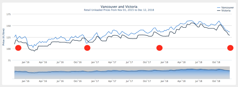 Gas Prices in YVR and YYJ