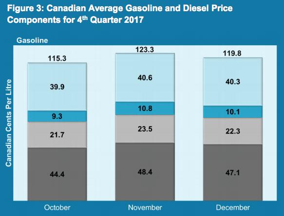 KentGroup-GasolinePrices-Q42017